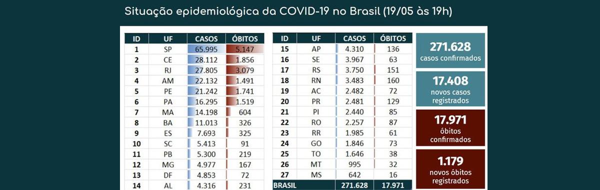 Recorde trágico: Brasil registra 1.179 mortes por Covid-19 em 24 horas